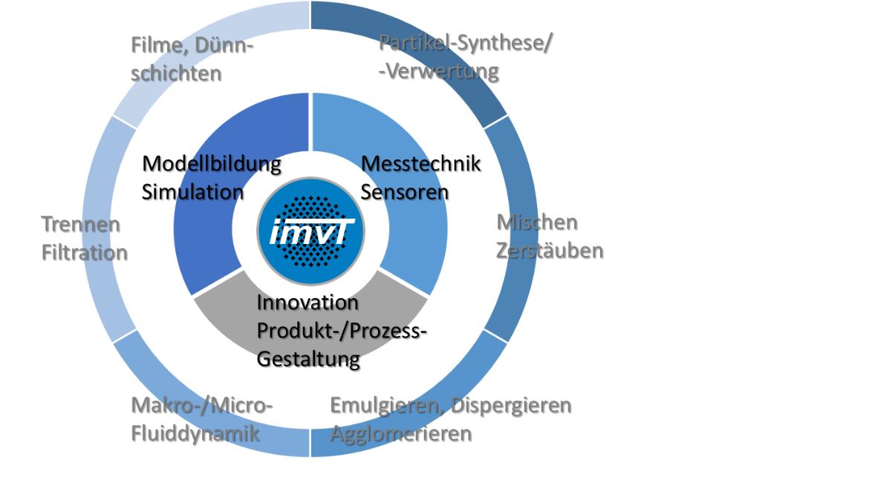 Das IMVT forscht in den grundlegenden Bereichen der Mechanischen Verfahrenstechnik sowie der Strömungsmechanik.