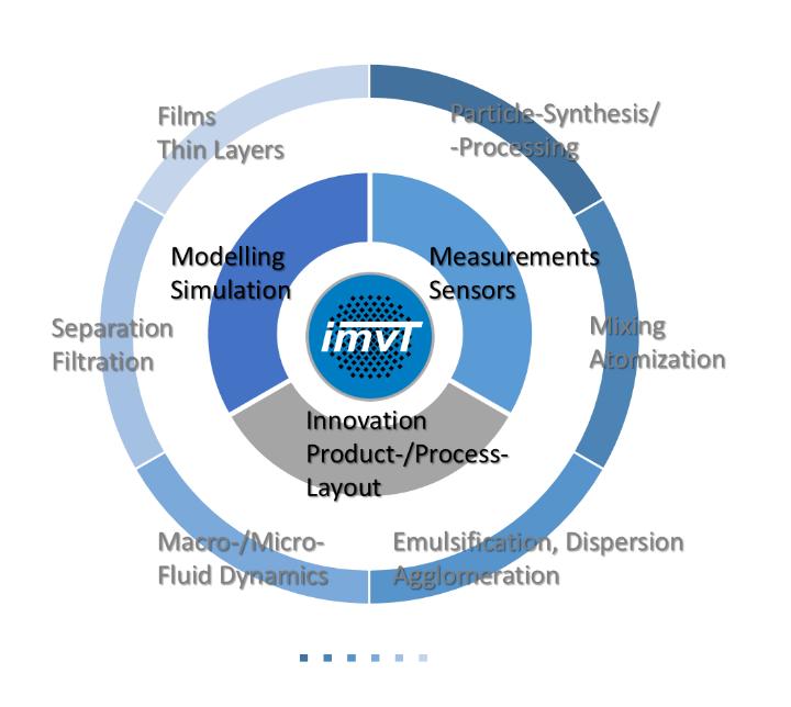 Forschungsfachbereiche am IMVT (c)