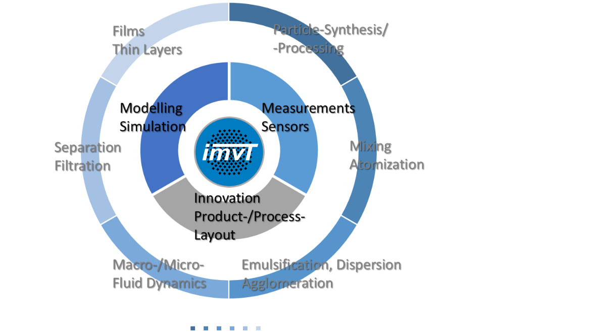 Overview of the different research areas pursued at the IMVT